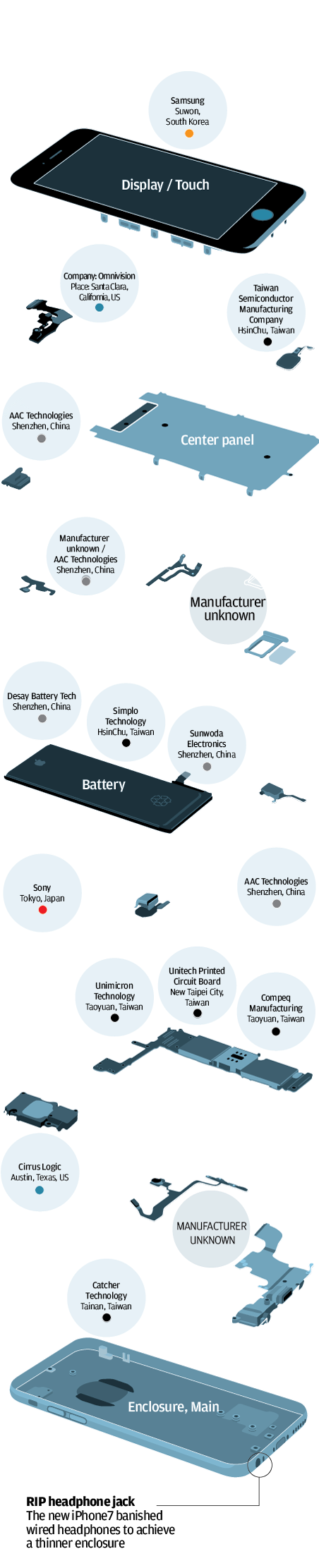 Anatomy of an iPhone: what\'s in it and where the parts come from ...