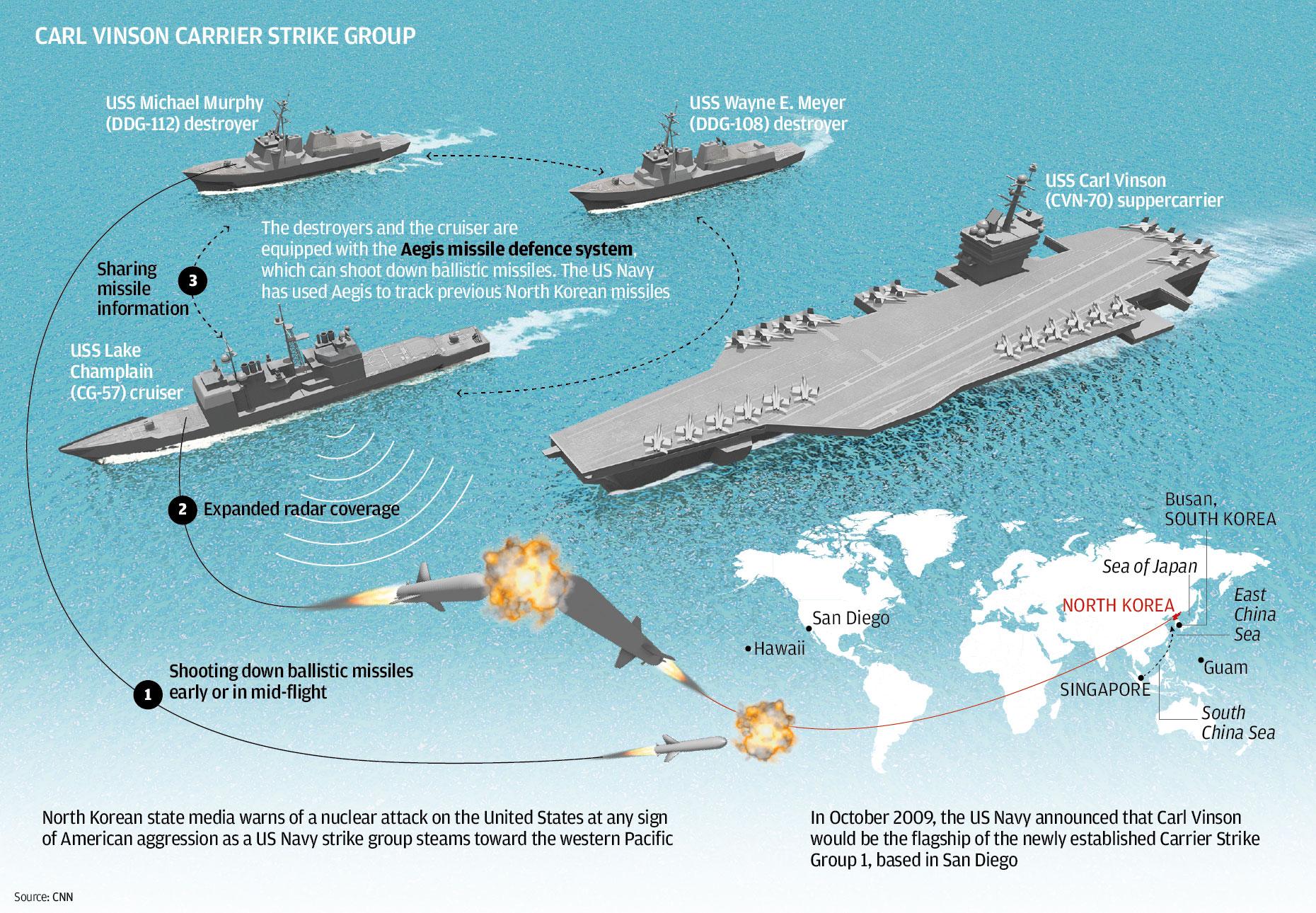 Resultado de imagen para USS Carl Vinson